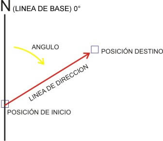 Cómo medir ANGULOS con las brújulas (oh! si, hay lensáticas y de base... todas!) Orientacion_2_grafico_brujula1